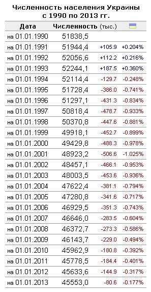 численность населения Украины 2013, вырождение нации Украины, геноцид Украины, демографический бум, убийство младенцев